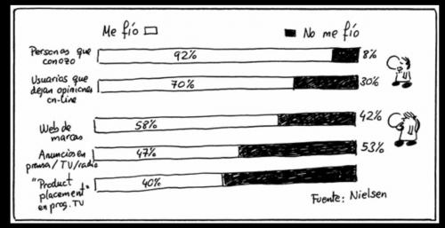 Importancia de los comentarios digitales